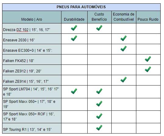 Quadro das características dos modelos de pneus para automóveis da Dunlop