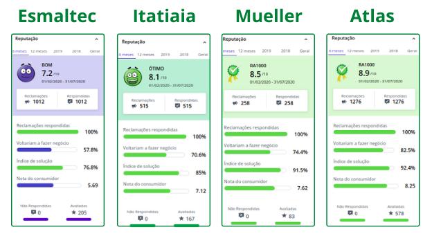 Comparativo de notas com a Esmaltec e suas concorrentes