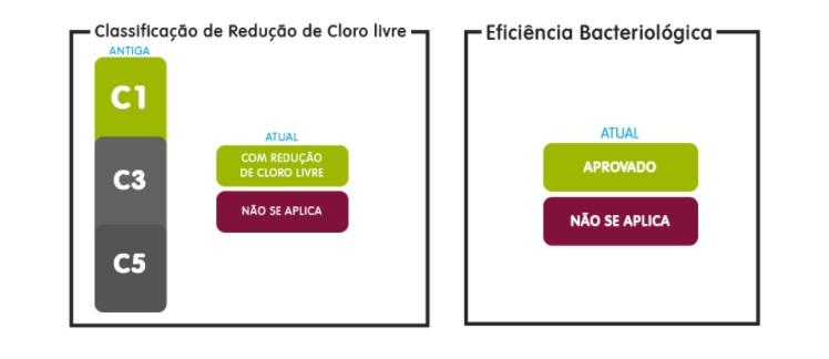 Classificação da eficiência bacteriológica