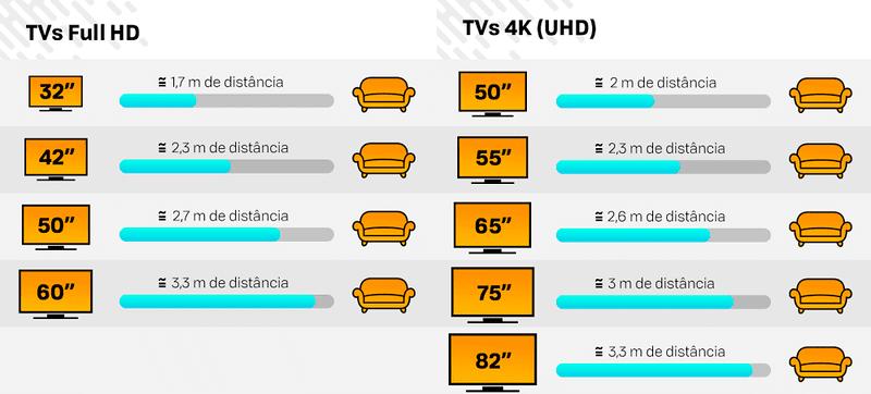 Distância adequada entre a televisão e o espectador